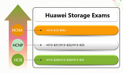 Killtest Huawei Storage Certification Exams