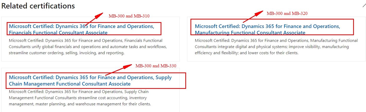 MB-300 Related Certifications