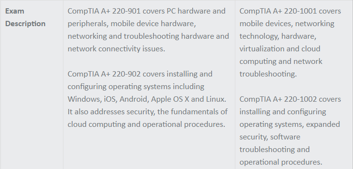 Difference between CompTIA A+ 900 Series and Core Series