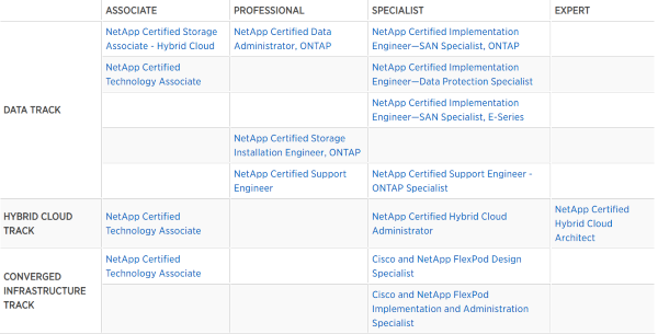 NetApp Certification Exams