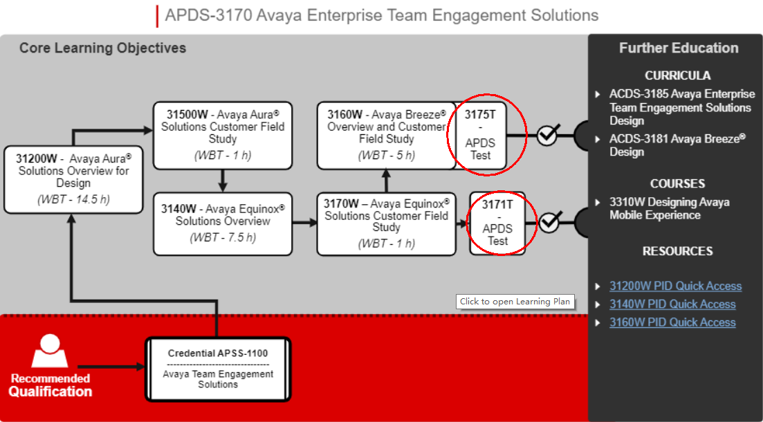 Certification Path of Enterprise Team Engagement Solutions