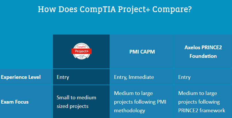 How does CompTIA Project+ compare