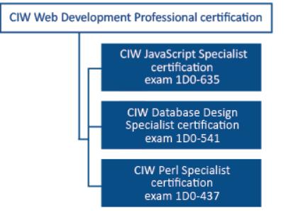 Web Development Series