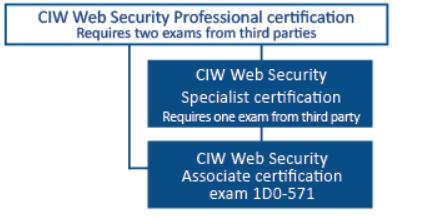 Web Security Series