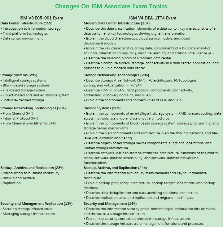 Changes on ISM Exam Topics