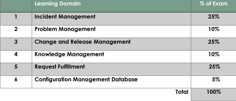 ServiceNow CIS-ITSM Learning Domains