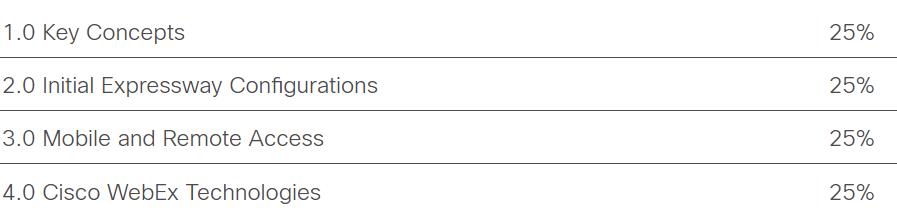 Cisco 300-820 exam topics