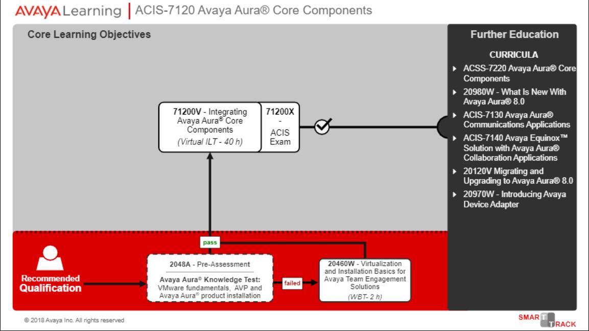 Avaya ACIS 71200X Exam Path