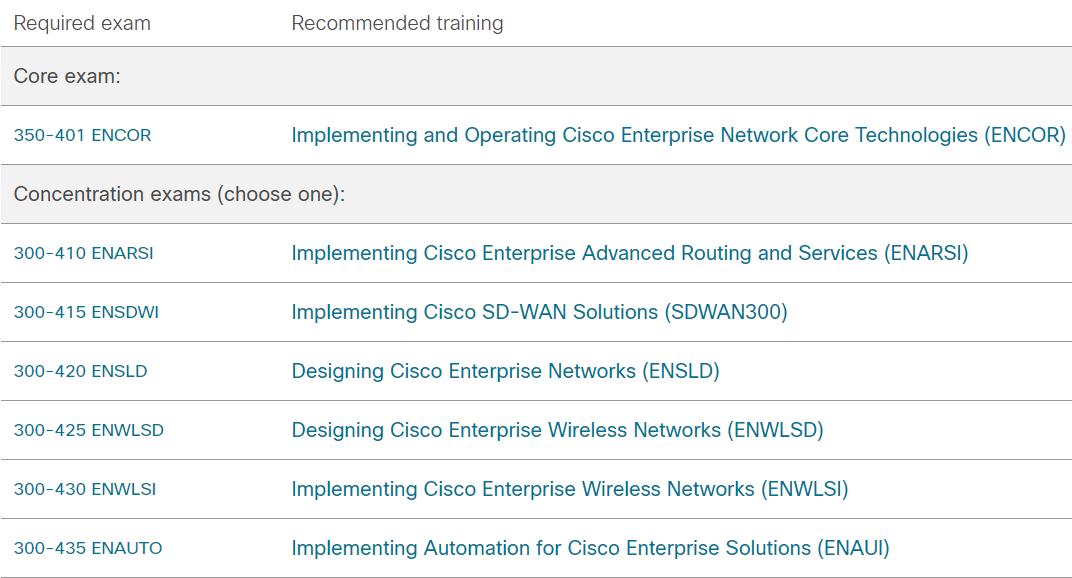 CCNP Enterprise Certification Exams