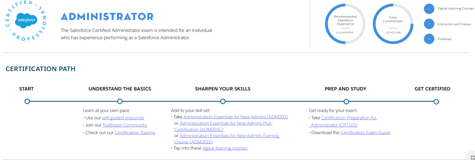 Salesforce Administrator Certification Path