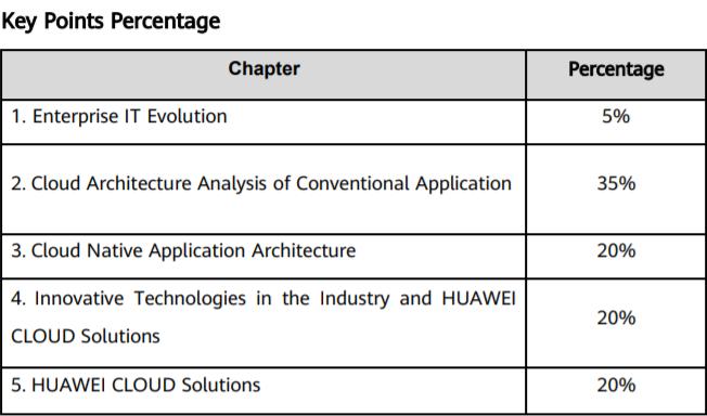 Huawei H13-821 Exam Key Points
