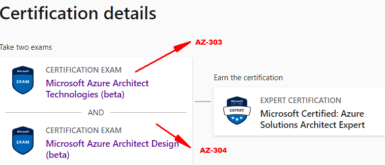 Microsoft Azure Solutions Architect Certification Exams