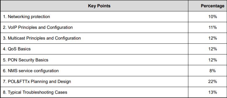 HCIP-Access V2.5 Exam Topics