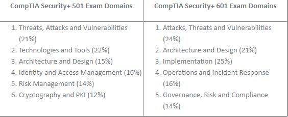 CompTIA Security+ SY0-501 VS SY0-601 Exam Domains