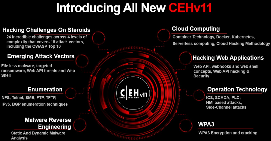 Introducing all new CEHv11