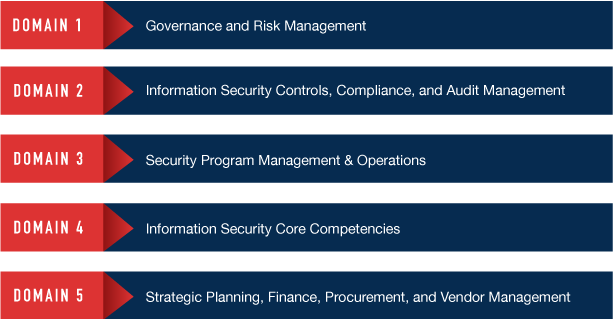 712-50 CCISO EC-Council Blueprint