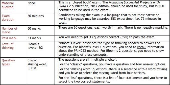 PRF exam information