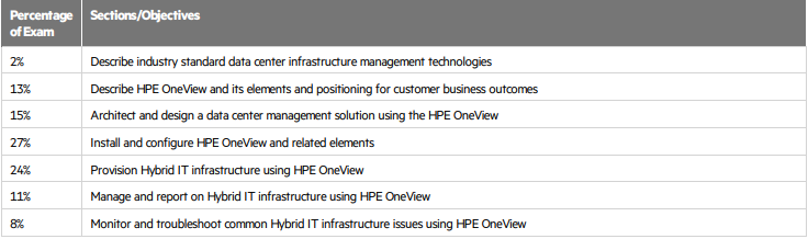 HPE2-T37 exam objectives
