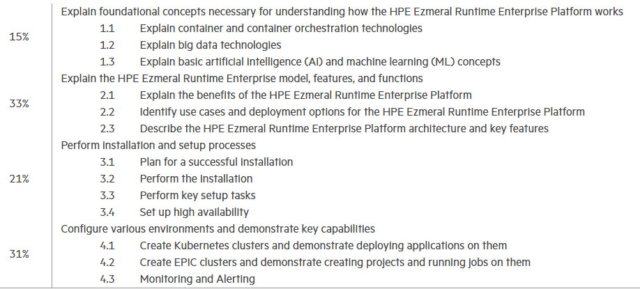 HPE2-N68 exam objectives