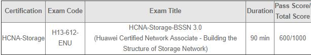 H13-612-ENU Exam Outline