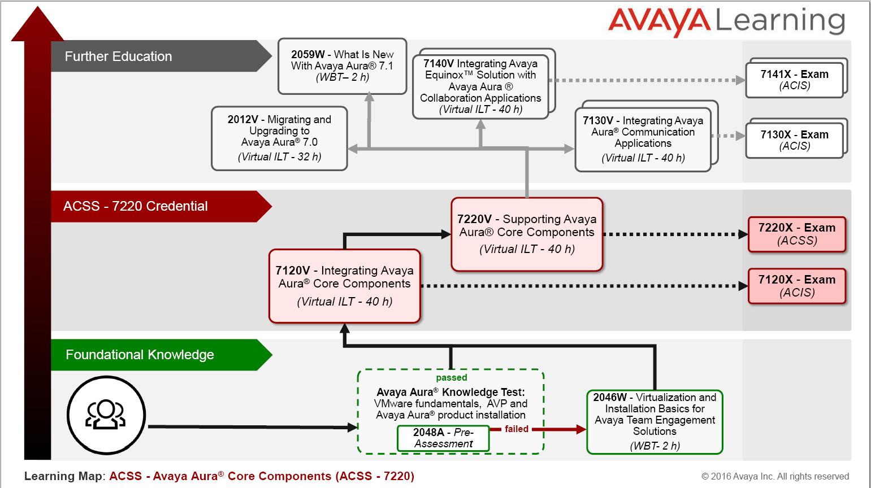 Learning Map for Avaya 7220X Exam