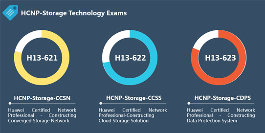 HCNP-Storage Huawei Exam Questions