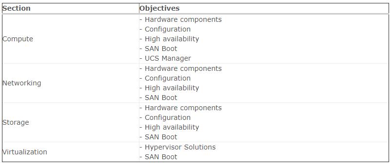 NS0-171 Exam Objectives