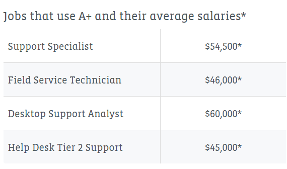 CompTIA A+ Jobs and Salaries
