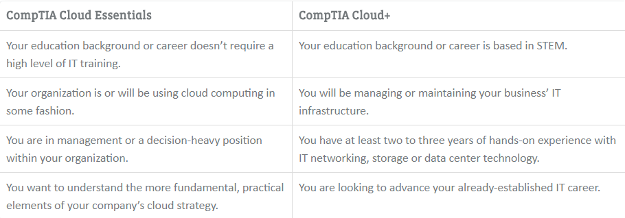 Difference between Cloud Essentials and Cloud+