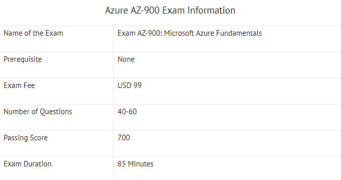 AZ-900 Basic Exam Information