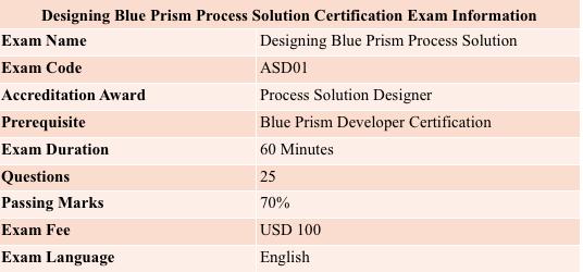Blue Prism ASD01 Exam Information